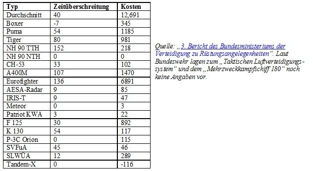 Bundeswehr-Großprojekte-2