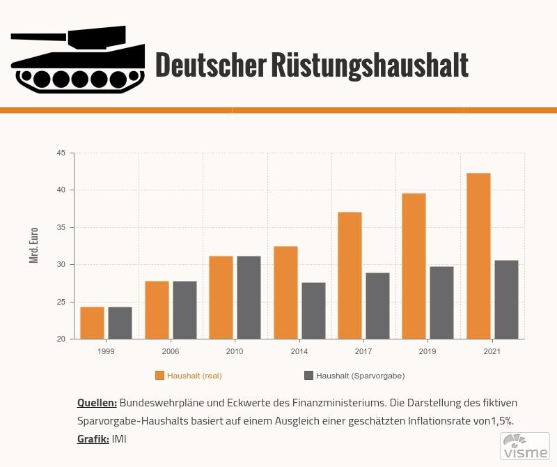 Deutscher-Ruestungshaushalt
